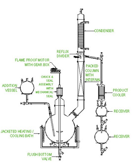 Reflux Reaction Cum Distillation Unit.