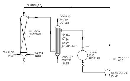 Sulphuric Acid Dilution Plant